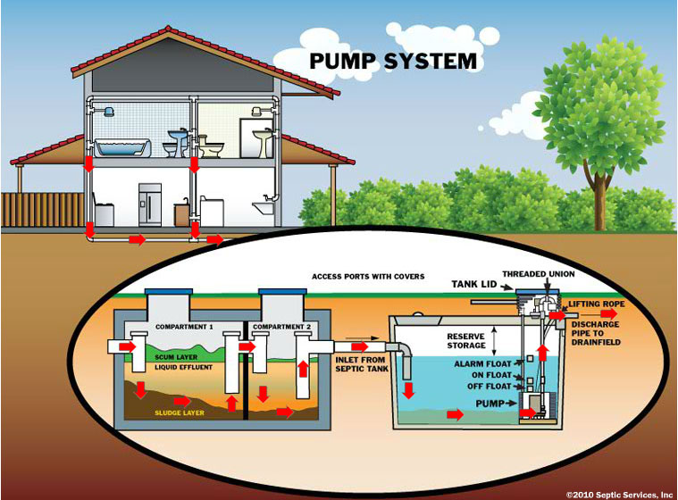 Monroe septic pumping information sultan pumper for Gravity septic system design